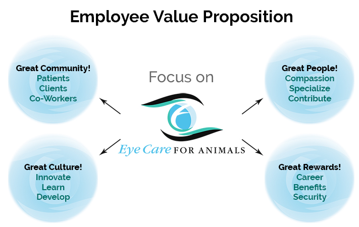 Employee-Value-Proposition
